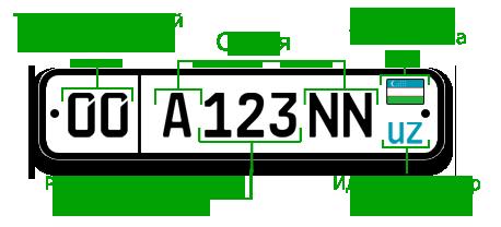 Типы государственных регистрационных номеров, выдаваемых автомототранспортн